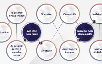 ondernemersadviseurs - ondersteuning-op-maat